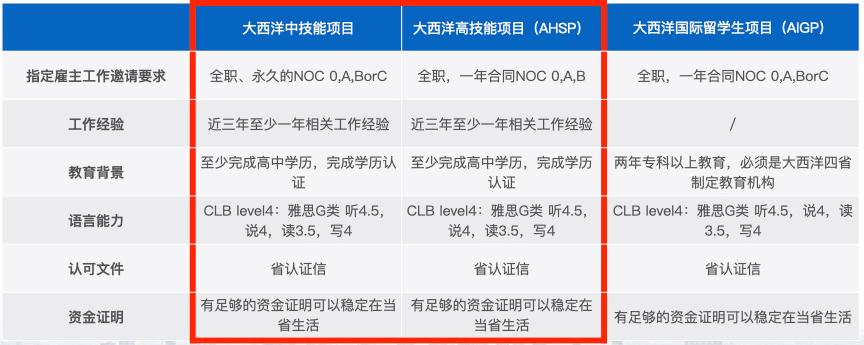 大西洋四省雇主担保移民-AIPP.001.jpg